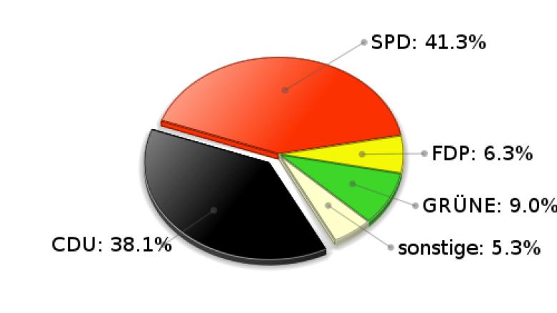Ammersbek Zweitstimmen Landtagswahl 2005