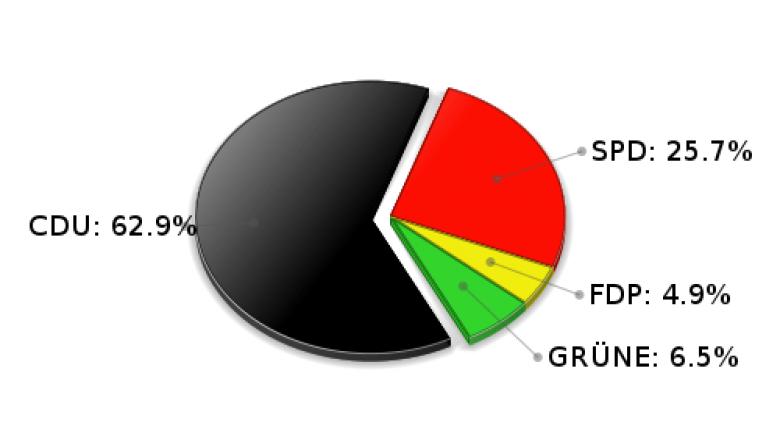 Braak Erststimmen Landtagswahl 2005