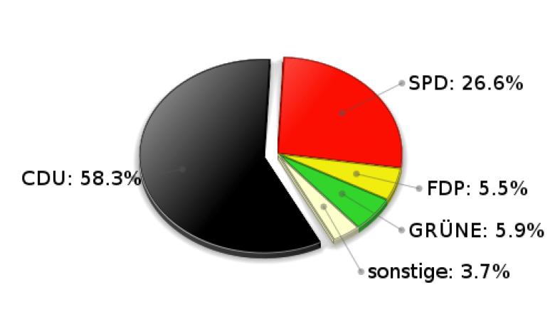 Braak Zweitstimmen Landtagswahl 2005