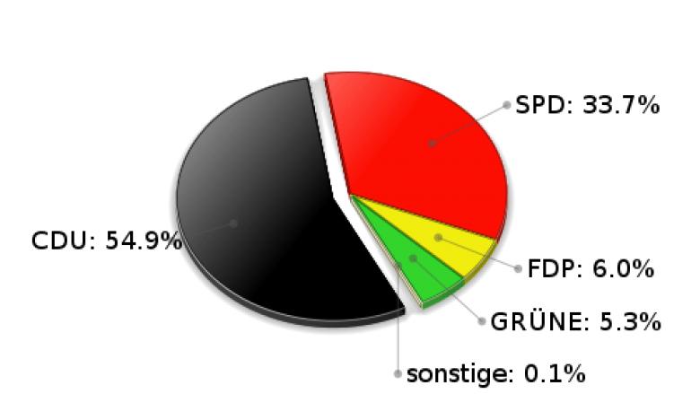 Grönwohld Erststimmen Landtagswahl 2005