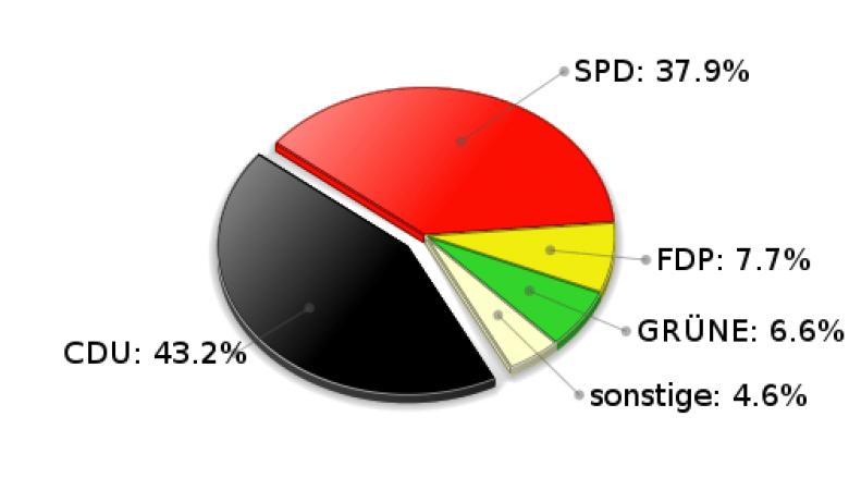 Großensee Zweitstimmen Landtagswahl 2005