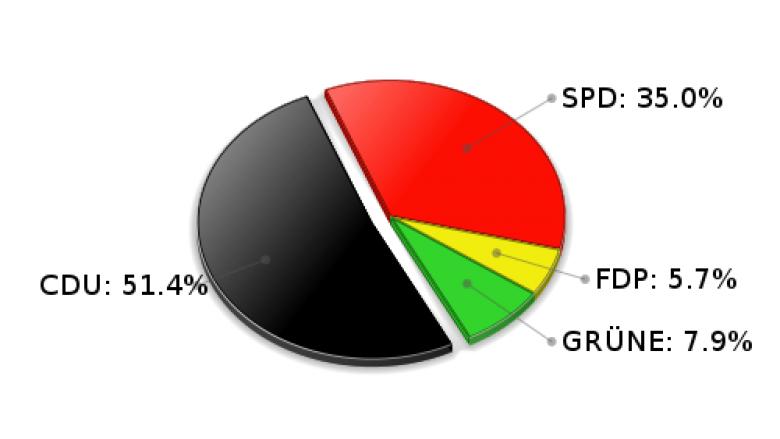 Großhansdorf Erststimmen Landtagswahl 2005