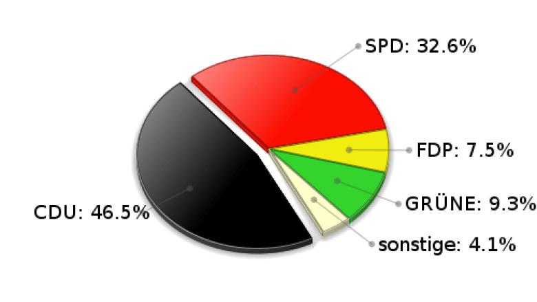 Großhansdorf Zweitstimmen Landtagswahl 2005