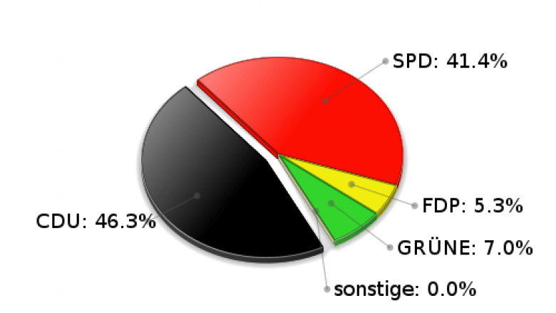 Hamfelde Erststimmen Landtagswahl 2005