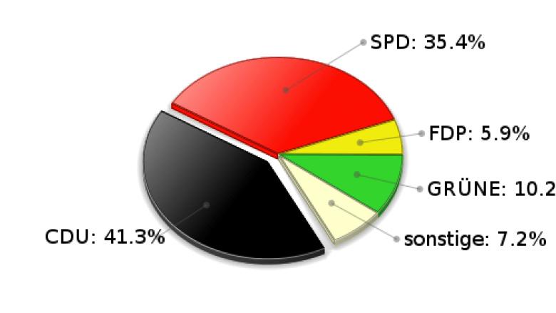 Hamfelde Zweitstimmen Landtagswahl 2005