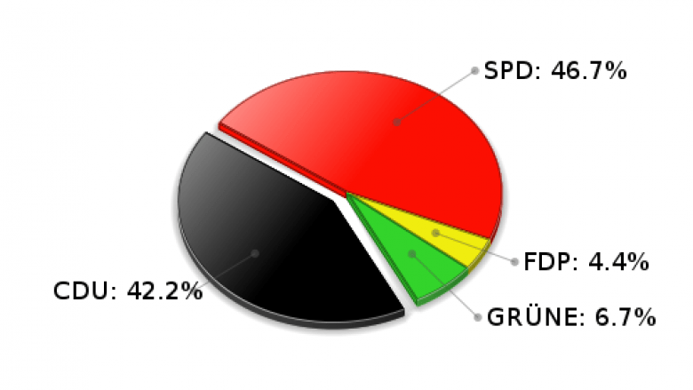 Hohenfelde Erststimmen Landtagswahl 2005