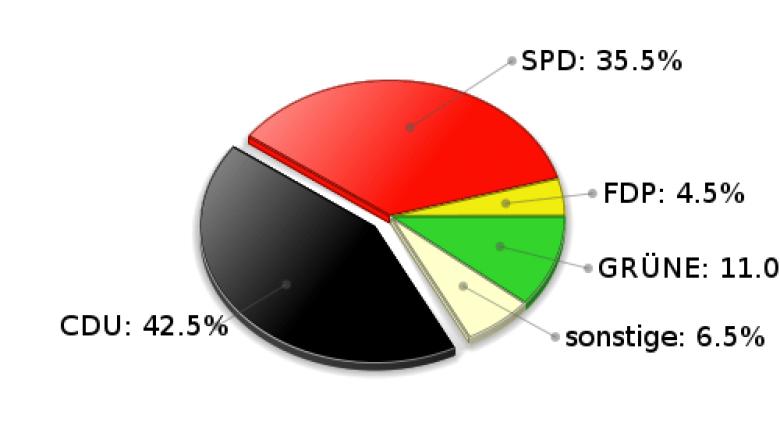 Köthel Zweitstimmen Landtagswahl 2005