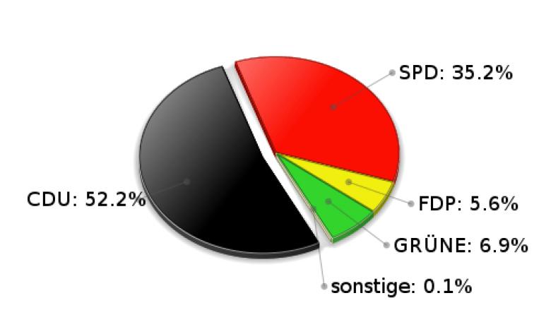 Lütjensee Erststimmen Landtagswahl 2005