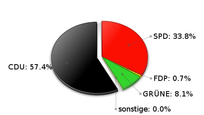Rausdorf Erststimmen Landtagswahl 2005