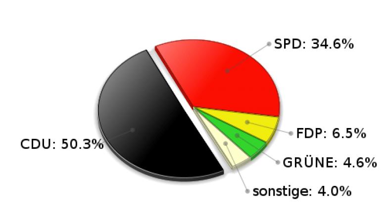 Stapelfeld Zweitstimmen Landtagswahl 2005