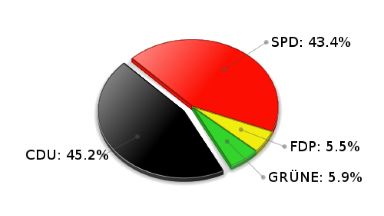 Trittau Erststimmen Landtagswahl 2005