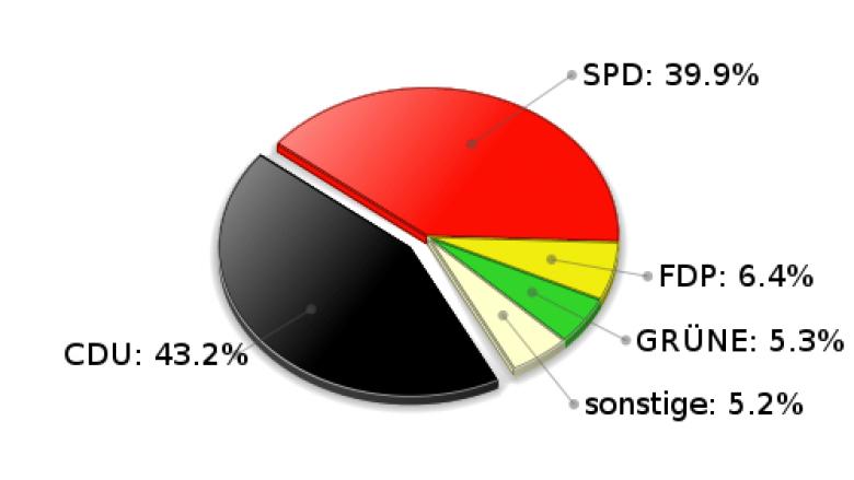 Witzhave Zweitstimmen Landtagswahl 2005