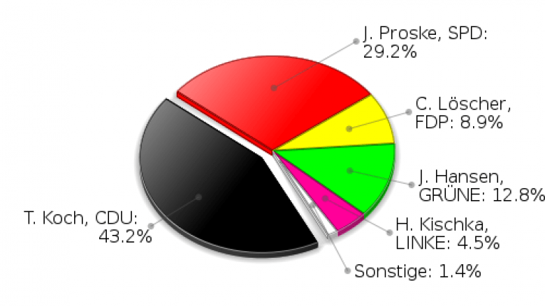 Großensee Erststimmen Landtagswahl 2009