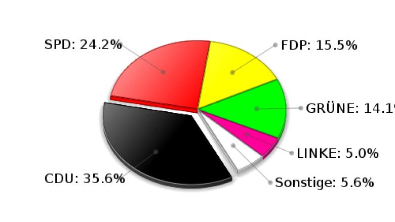 Großensee Zweitstimmen Landtagswahl 2009