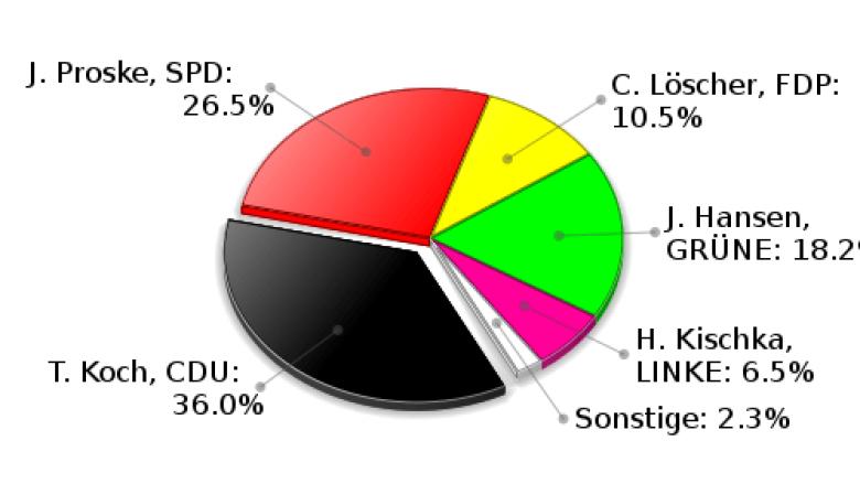 Hamfelde Erststimmen Landtagswahl 2009