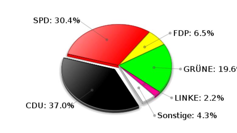 Hohenfelde Zweitstimmen Landtagswahl 2009