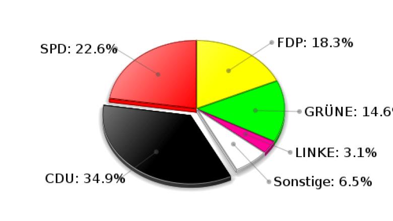 Hoisdorf Erststimmen Landtagswahl 2009