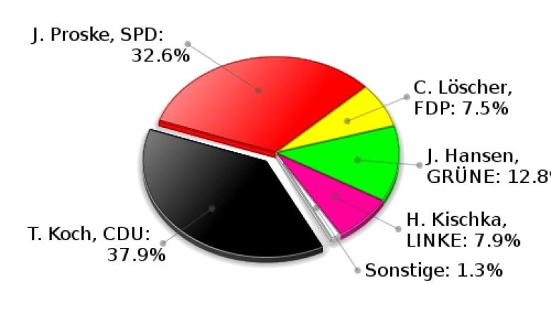 Köthel Erststimmen Landtagswahl 2009