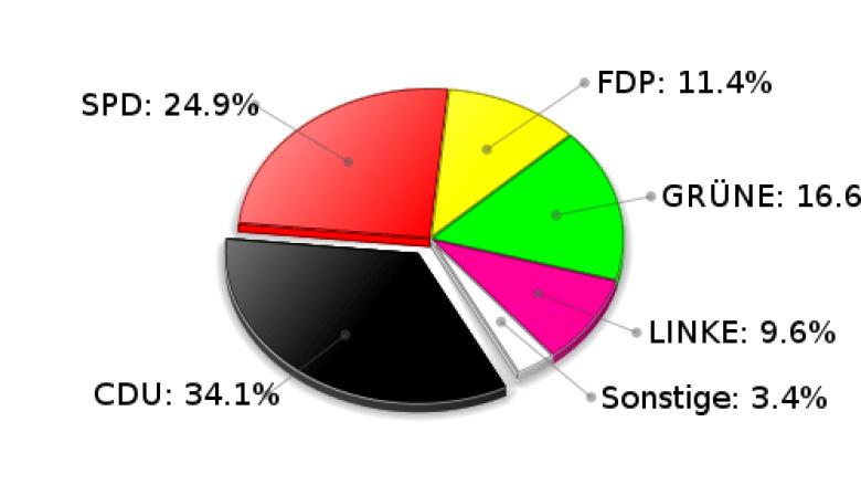 Köthel Zweitstimmen Landtagswahl 2009