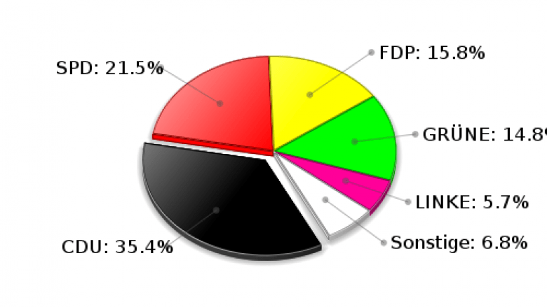 Lütjensee Zweitstimmen Landtagswahl 2009