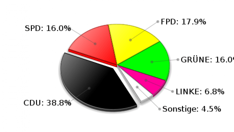 Rausdorf Zweitstimmen Landtagswahl 2009