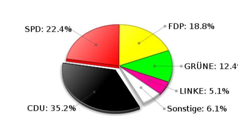 Siek Zweitstimmen Landtagswahl 2009