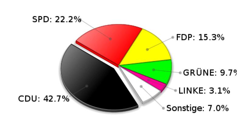 Stapelfeld Zweitstimmen Landtagswahl 2009