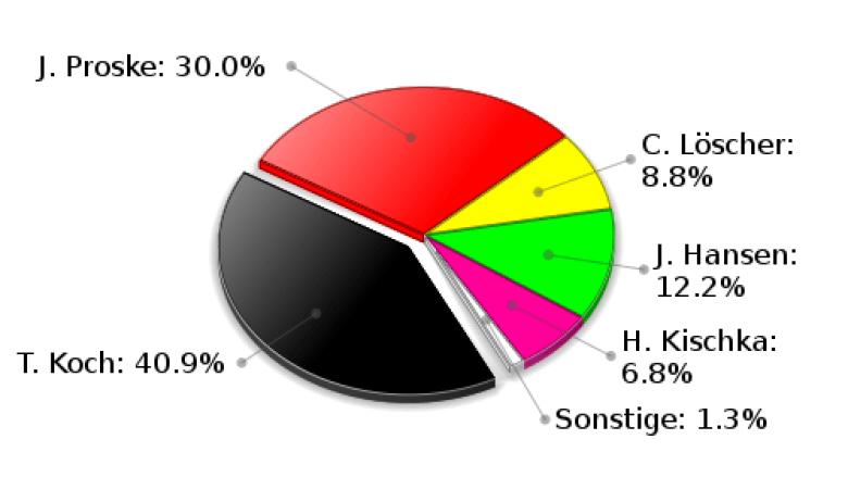 Trittau Erststimmen Landtagswahl 2009