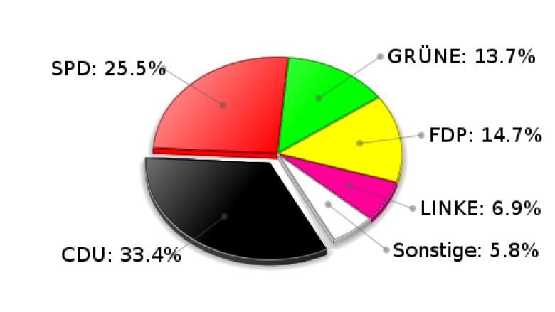 Trittau Zweitstimmen Landtagswahl 2009