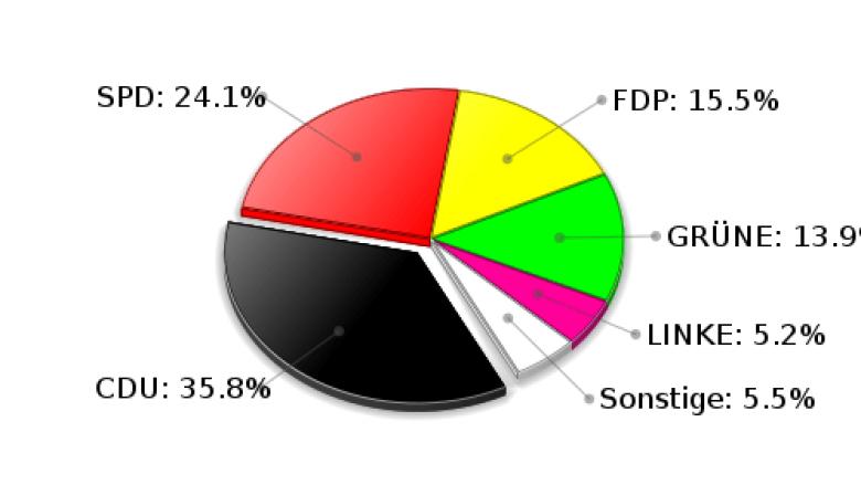 Witzhave Zweitstimmen Landtagswahl 2009