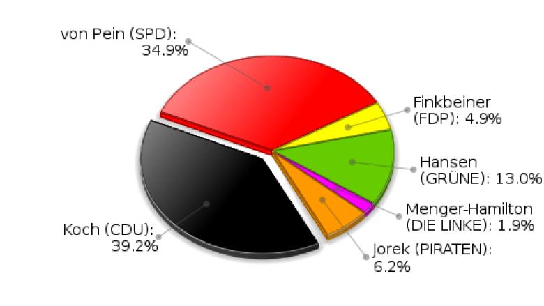Ersstimmen Landtagswahl 2012