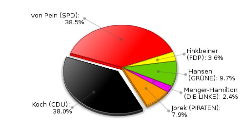Trittau Erststimmen Landtagswahl 2012