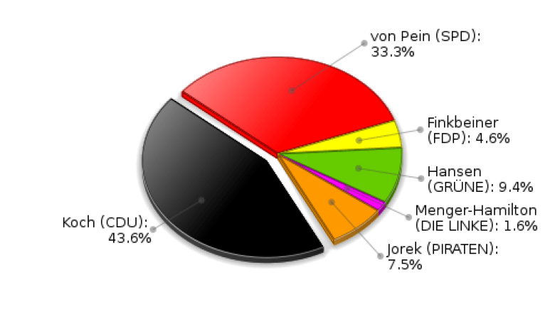 Witzhave Erststimmen Landtagswahl 2012