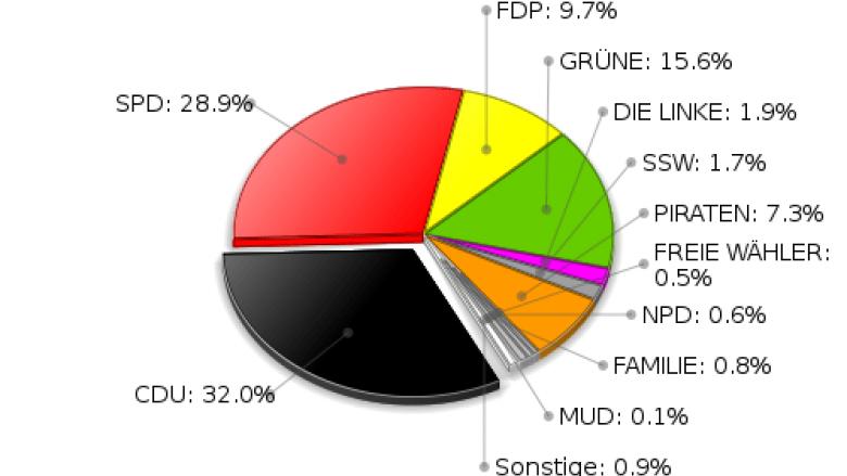 Zweitstimmen Landtagswahl 2012