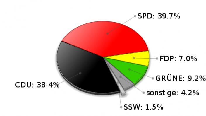 Ahrensburg Zweitstimmen Landtagswahl 2005