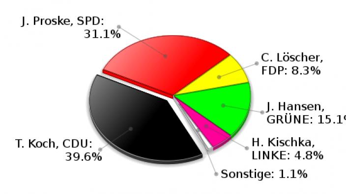 Ahrensburg Erststimmen Landtagswahl 2009