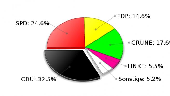 Ahrensburg Zweitstimmen Landtagswahl 2009