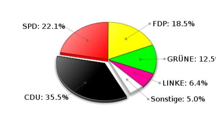 Brunsbek Zweitstimmen Landtagswahl 2009