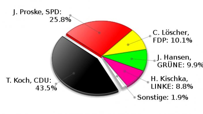 Grande Erststimmen Landtagswahl 2009