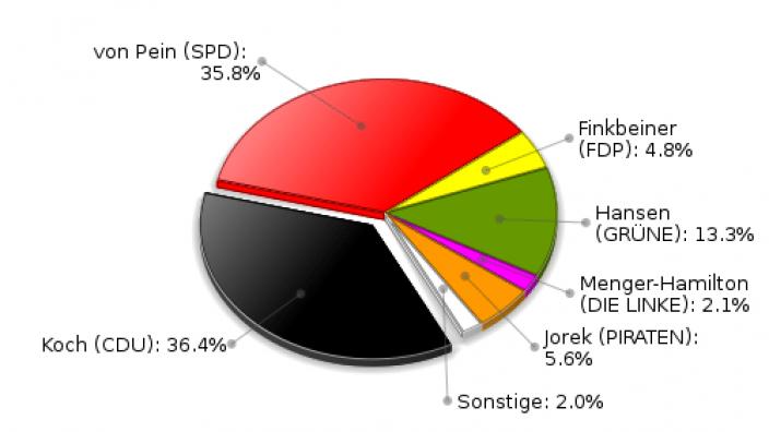 Ahrensburg Erststimmen Landtagswahl 2012