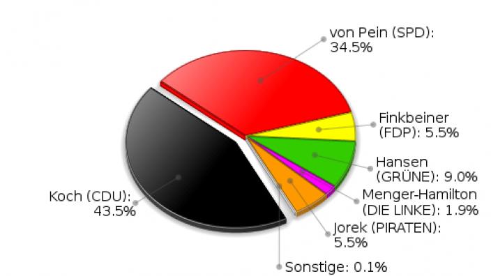 Großensee Erststimmen Landtagswahl 2012