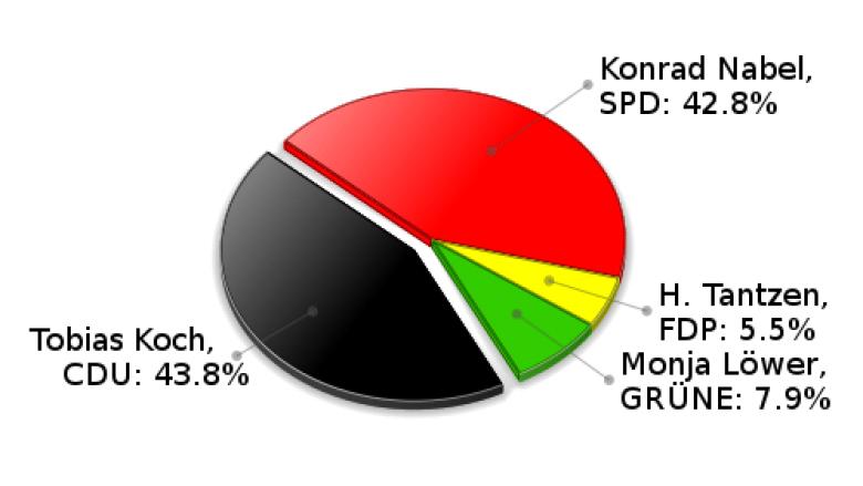 Ahrensburg Erststimmen Landtagswahl 2005