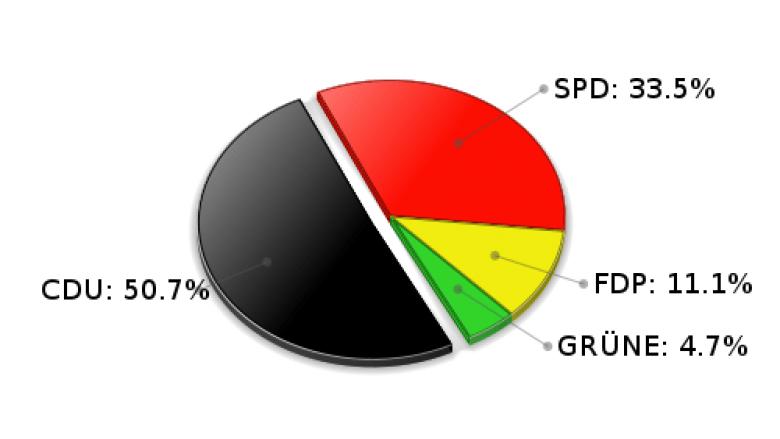 Grande Erststimmen Landtagswahl 2005