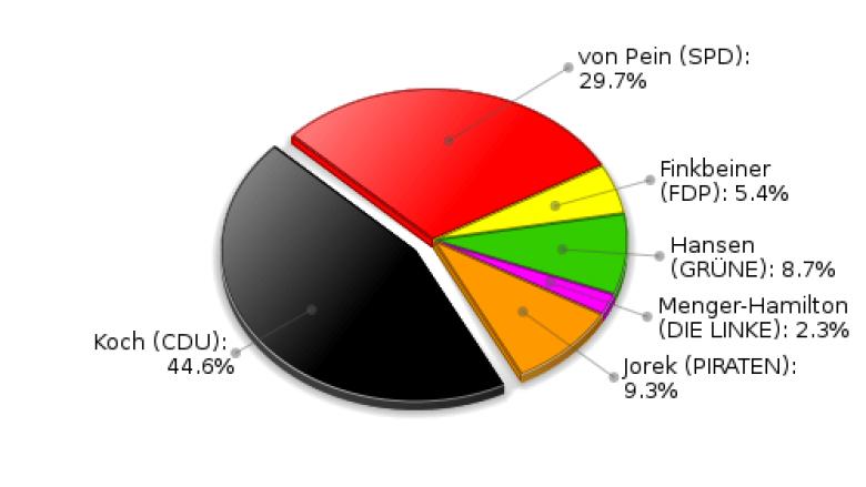 Brunsbek Erststimmen Landtagswahl 2012