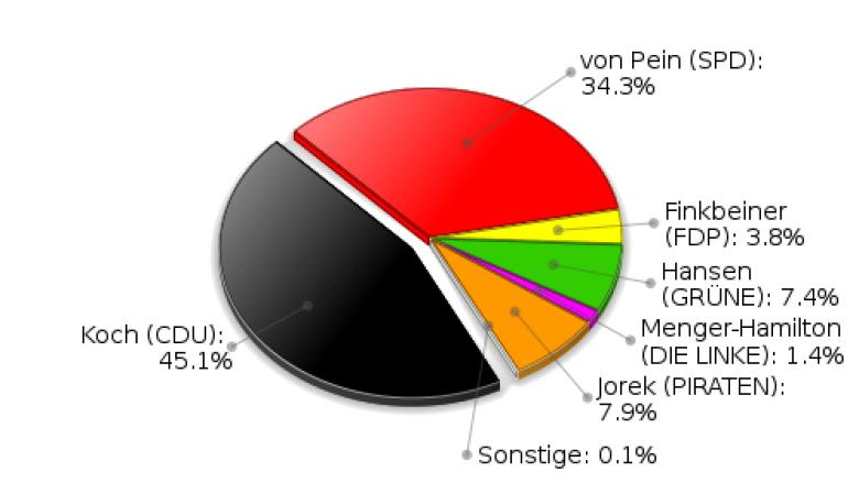 Grönwohld Erststimmen Landtagswahl 2012