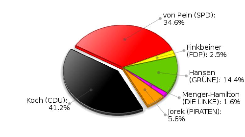 Hamfelde Erststimmen Landtagswahl 2012