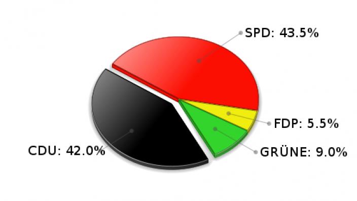 Ammersbek Erststimmen Landtagswahl 2005