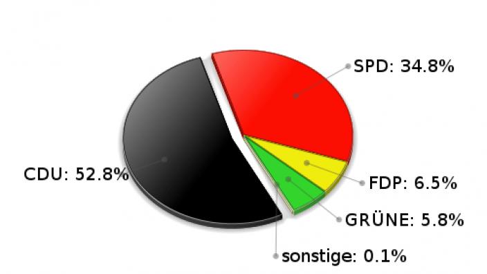 Brunsbek Erststimmen Landtagswahl 2005
