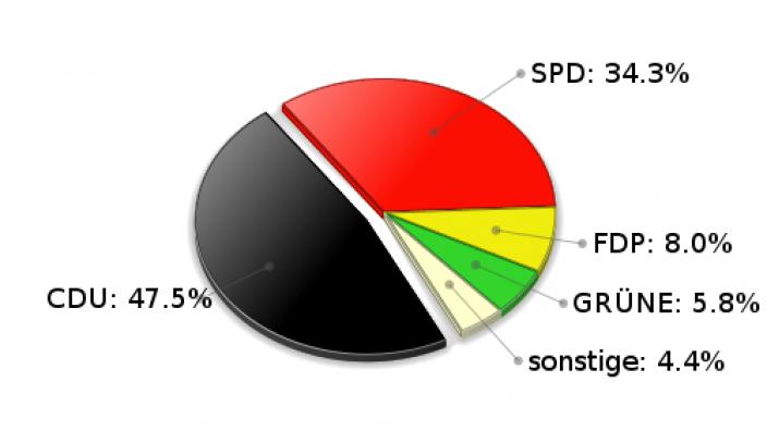 Brunsbek Zweitstimmen Landtagswahl 2005