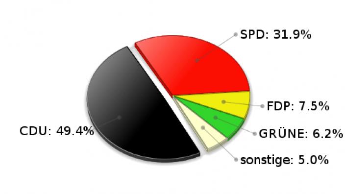 Grönwohld Zweitstimmen Landtagswahl 2005